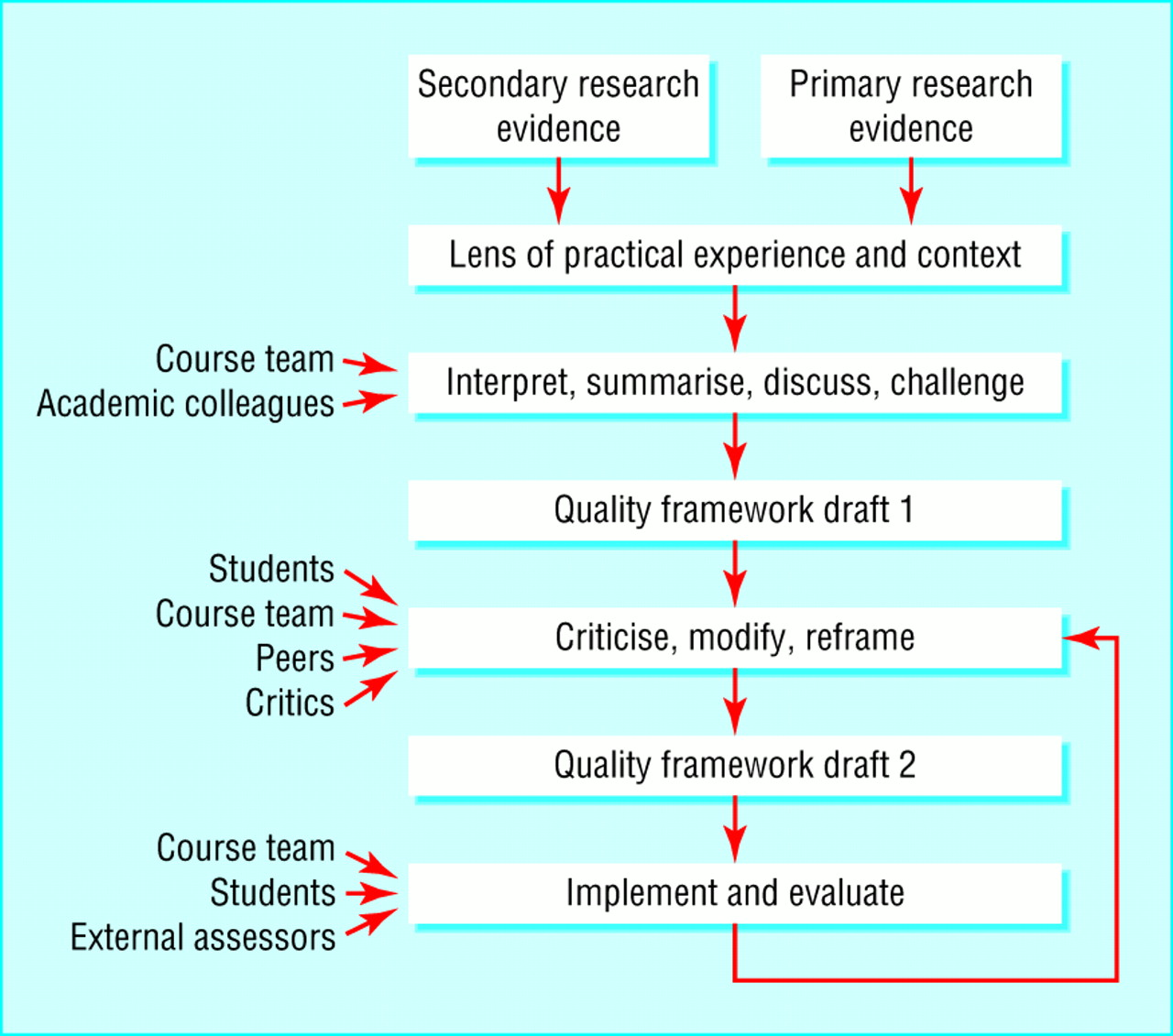 what is research method and research methodology 3 synopsis 1 introduction to research & research methodology 2 selection and formulation of research problem 3 research design and plan 4 experimental designs 5 sampling and sampling strategy or plan 6 measurement and scaling techniques 7 data collection methods and techniques.