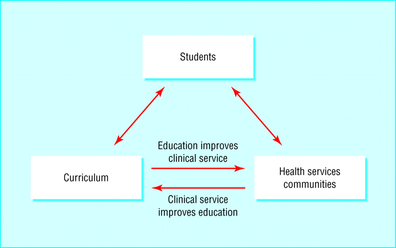 Curriculum design | The BMJ