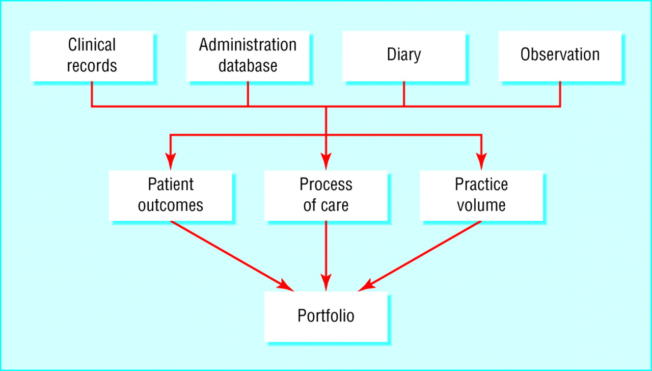 work based assessment the bmj