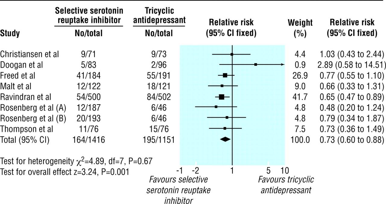 efficacy and tolerability of selective serotonin reuptake inhibitors