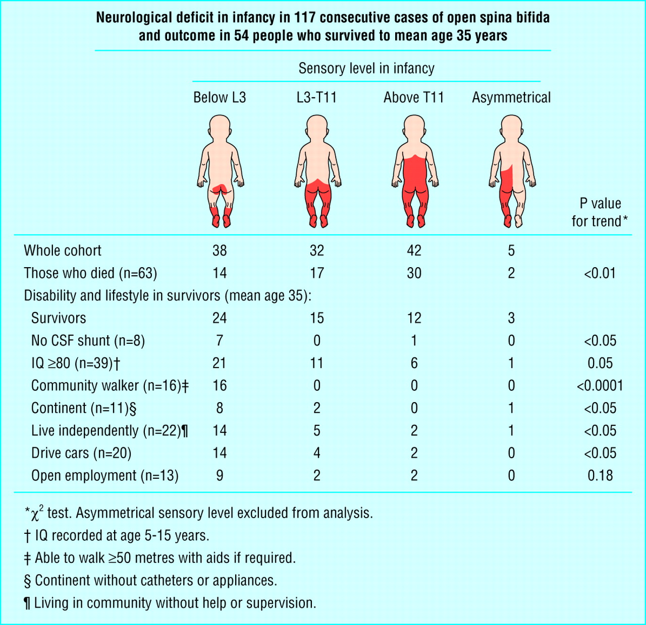 Outcome In People With Open Spina Bifida At Age 35