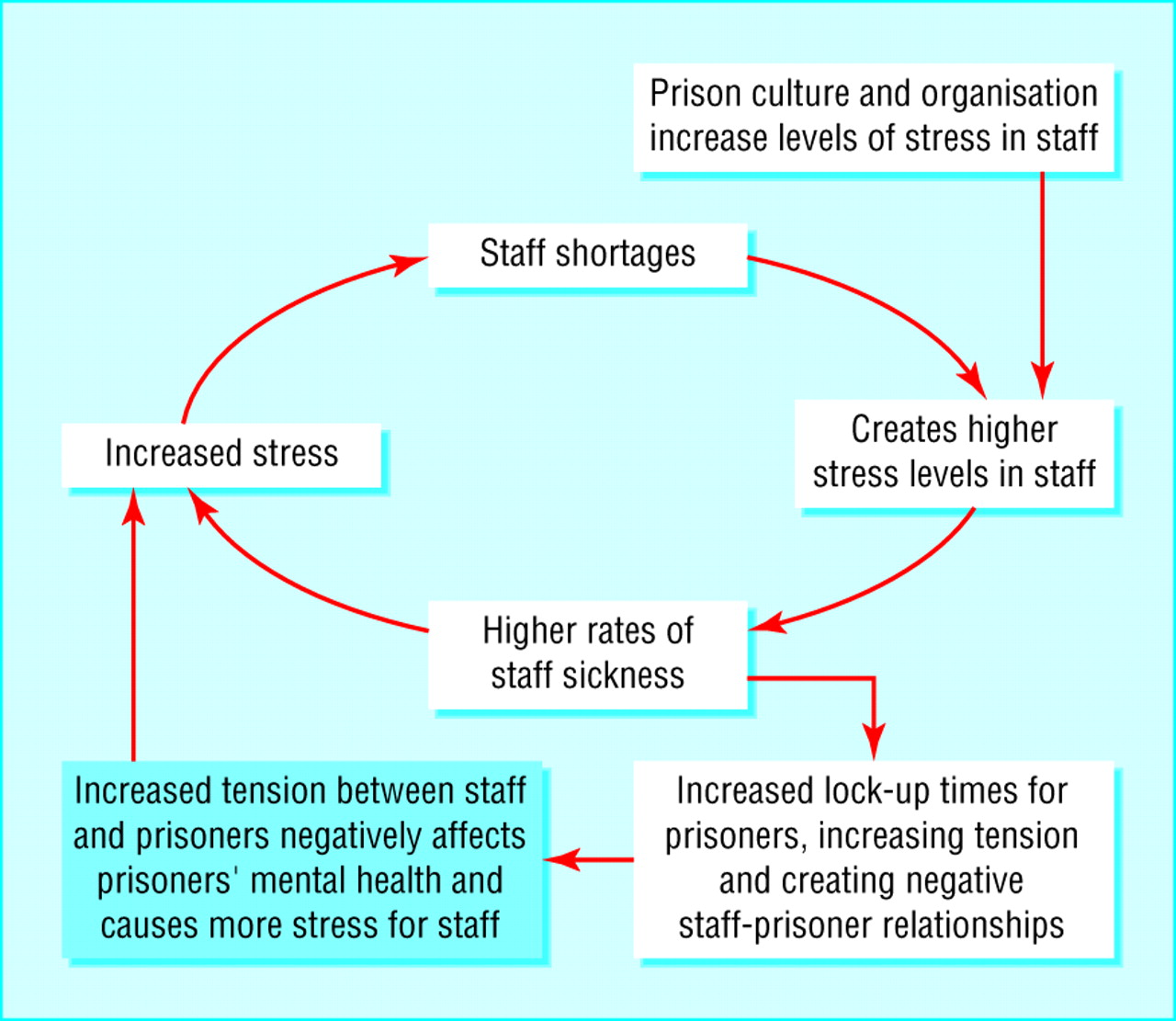 A Systematic Review and Meta-Analysis of Yoga and Mindfulness Meditation in Prison