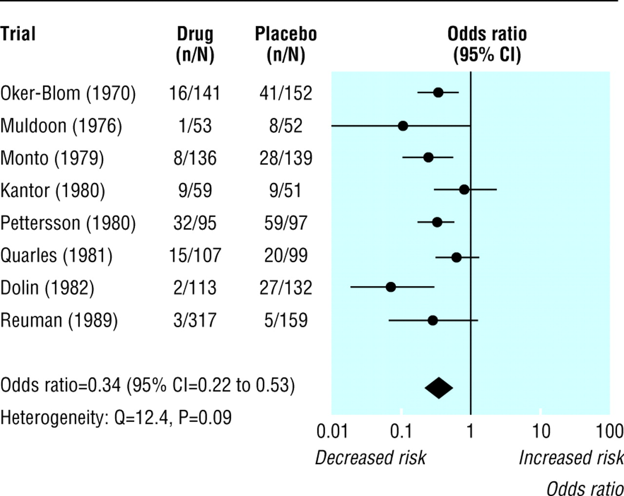 measuring inconsistency in meta analyses the bmj