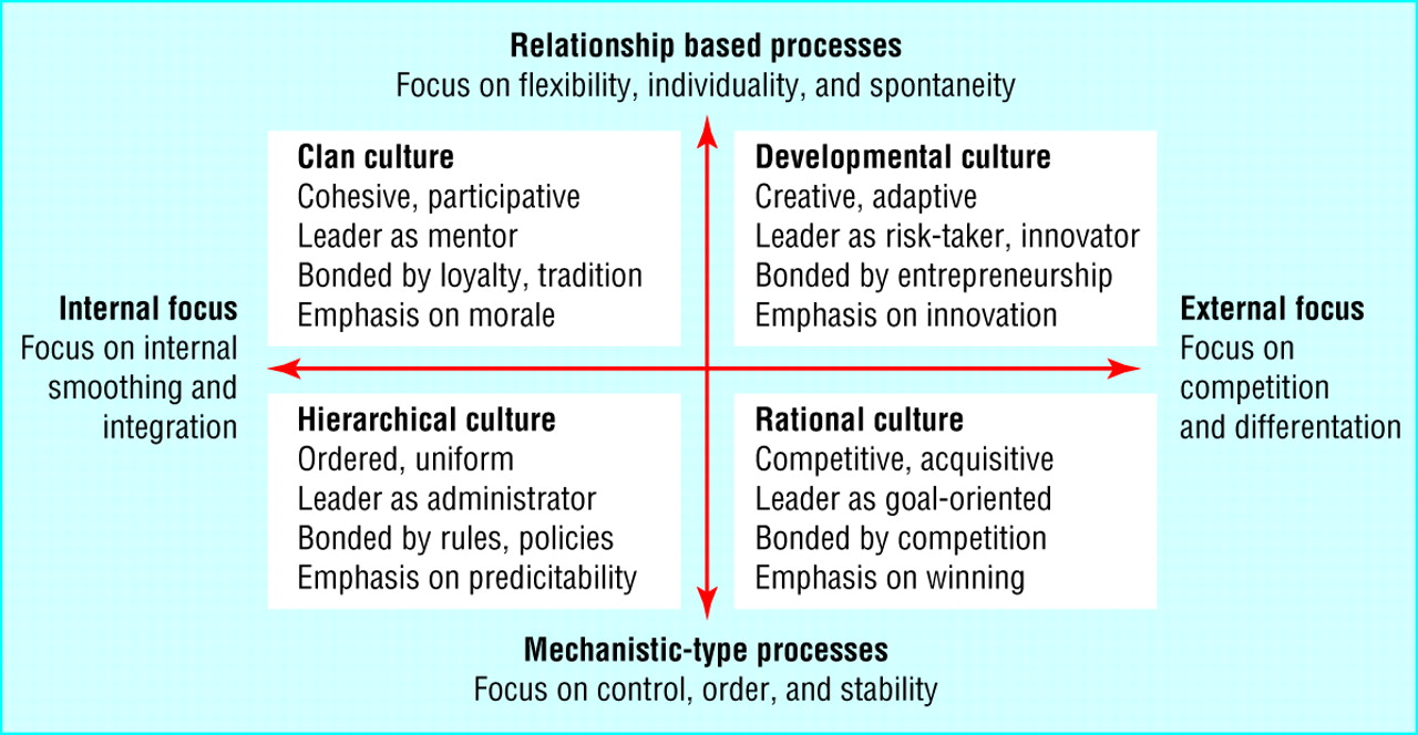 """primary methods of maintaining organizational culture """"organizational culture is the sum of values and  organizational immune systems  face in establishing and maintaining a unified culture when operating."""