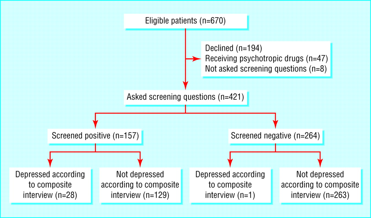 screening for depression in primary care two verbally asked flow of participants through trial