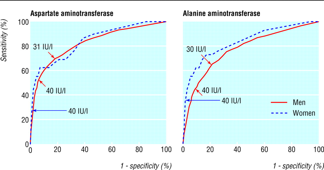 normal serum aminotransferase concentration and risk of mortality from liver diseases