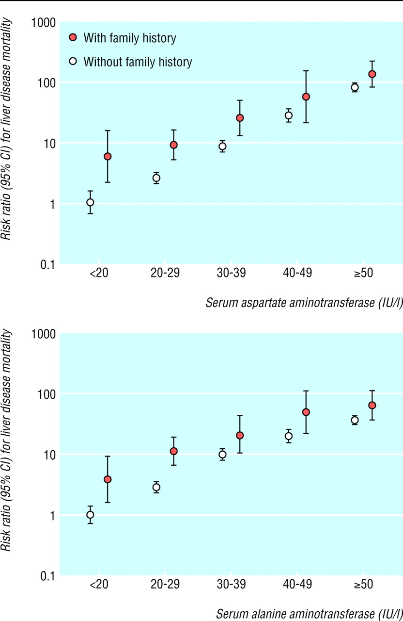 normal serum aminotransferase concentration and risk of mortality