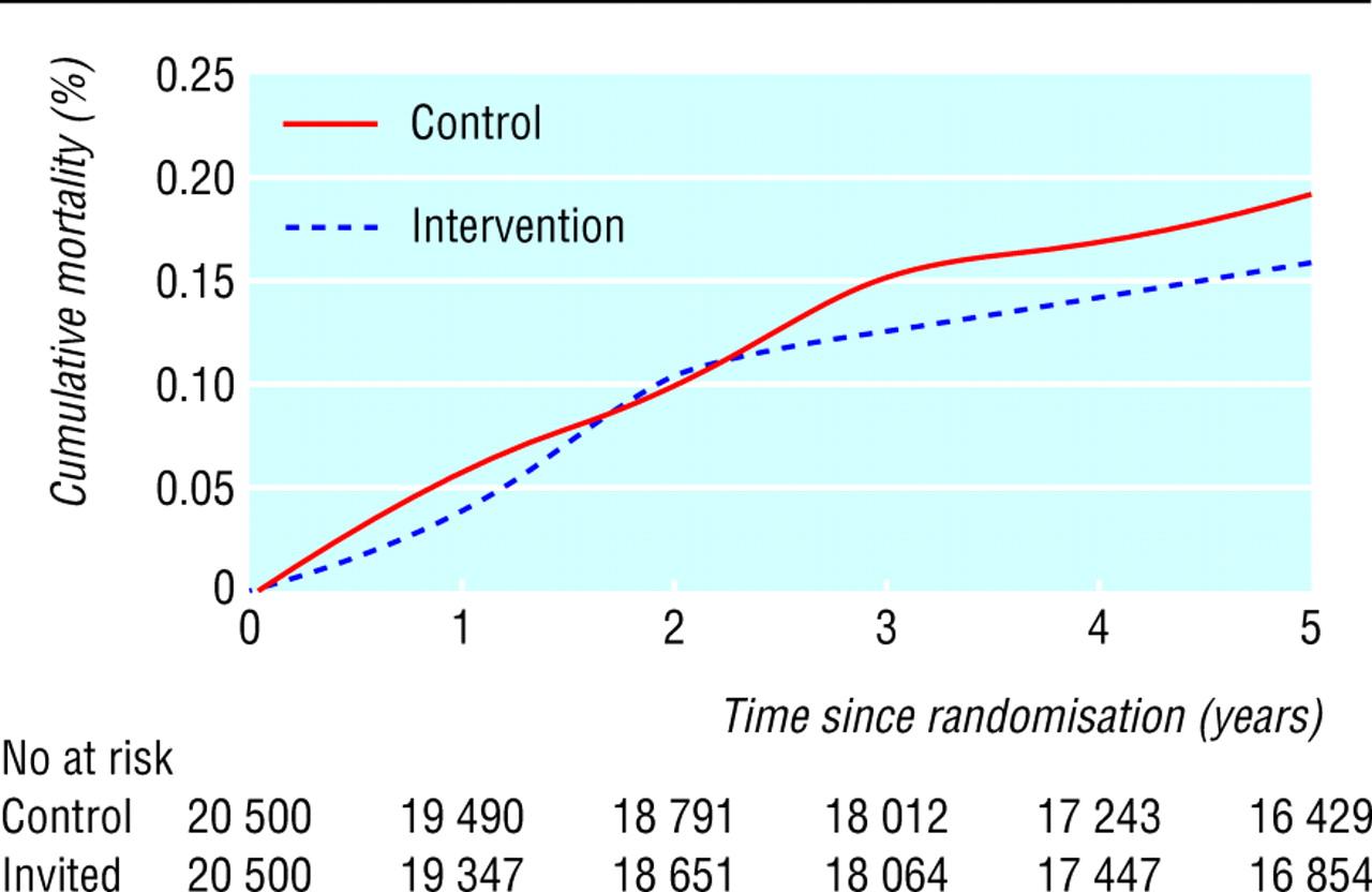population based randomised controlled trial on impact of screening