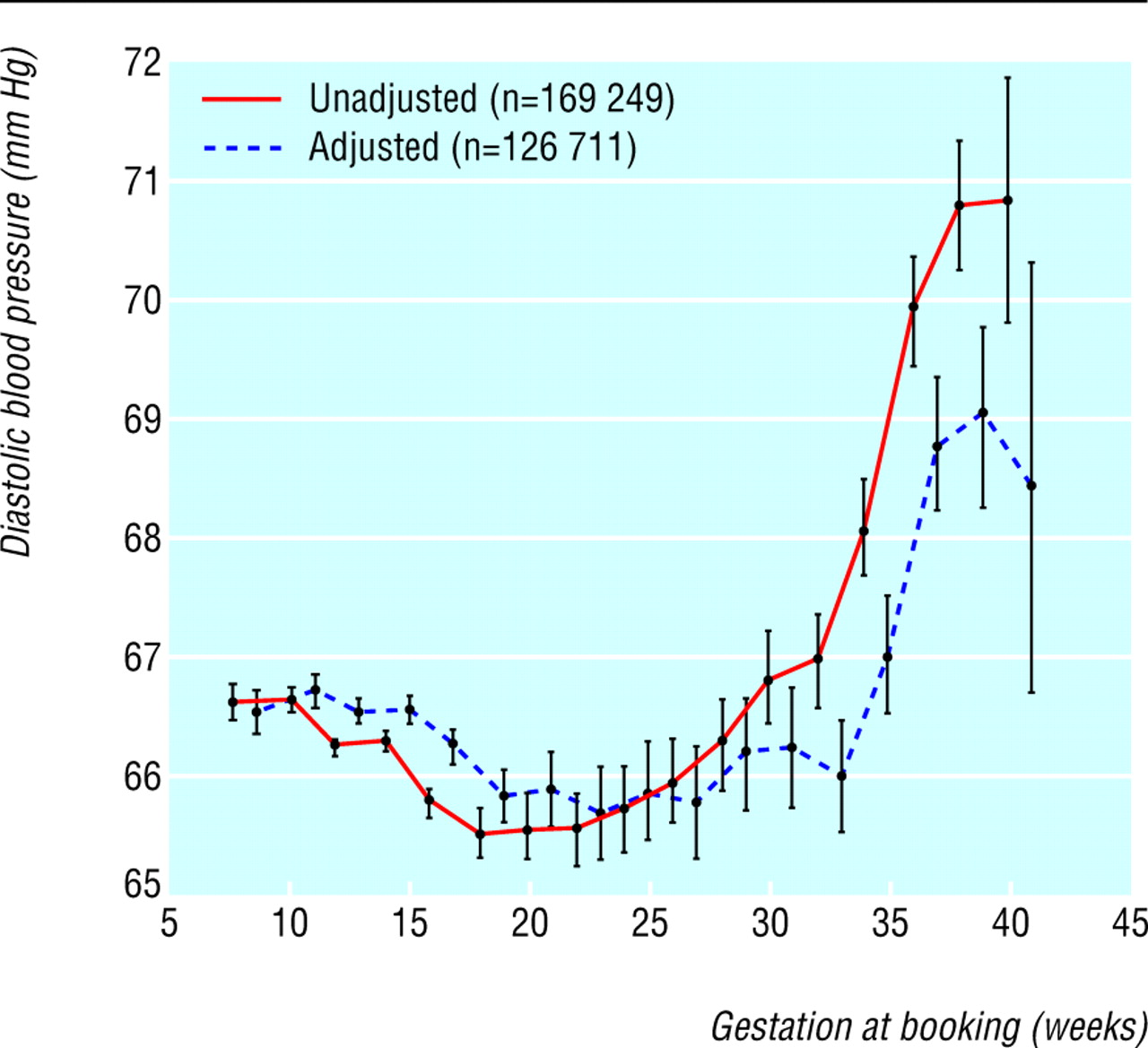 Maternal blood pressure in pregnancy birth weight and perinatal fig 1 nvjuhfo Image collections