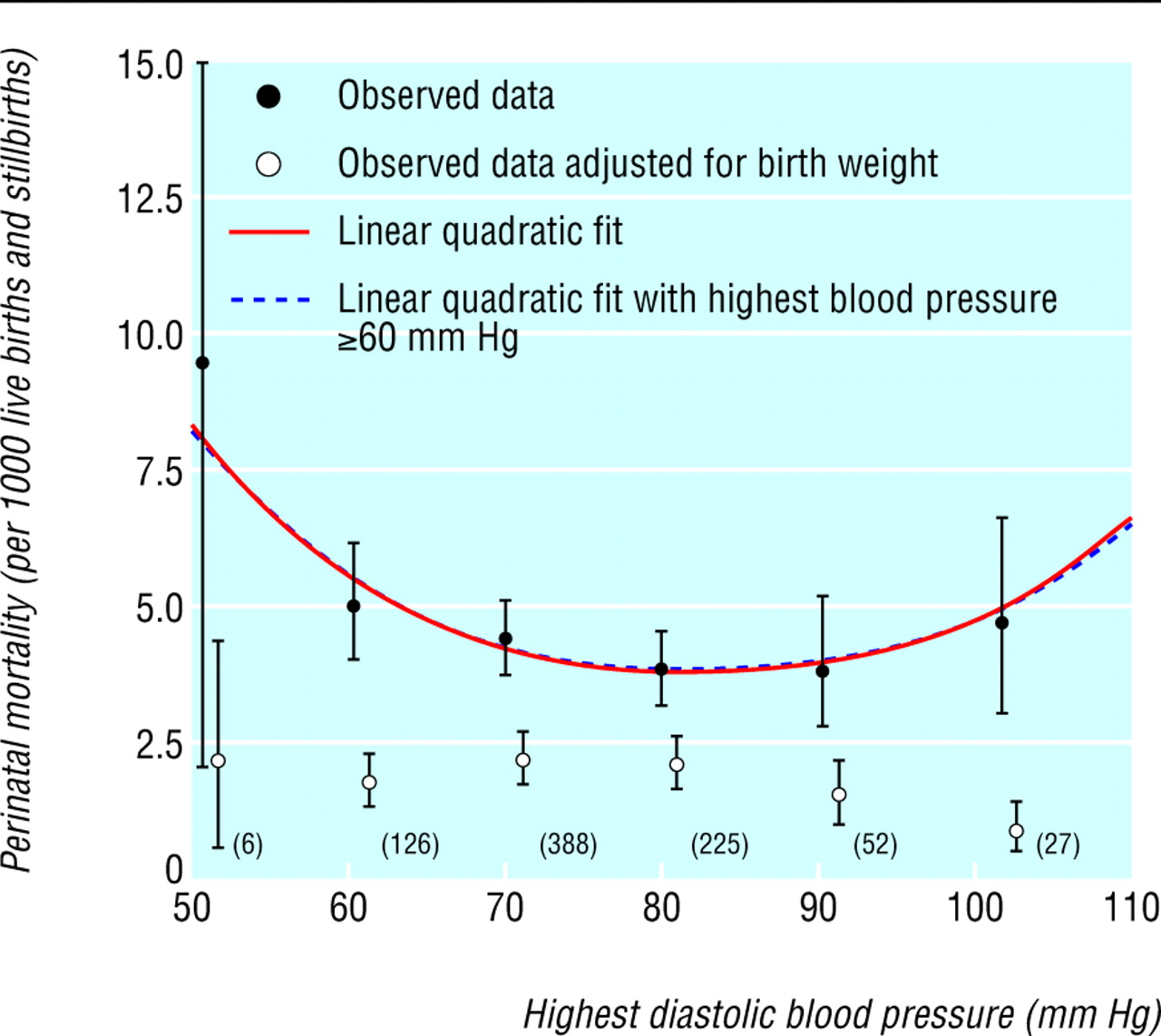 maternal blood pressure in pregnancy birth weight and perinatal