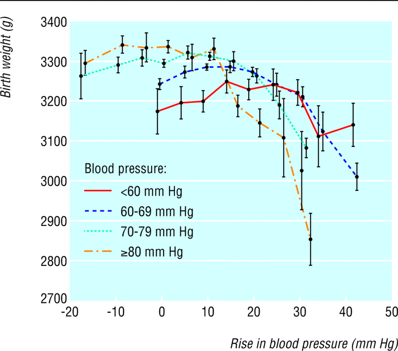 how to raise blood pressure temporarily