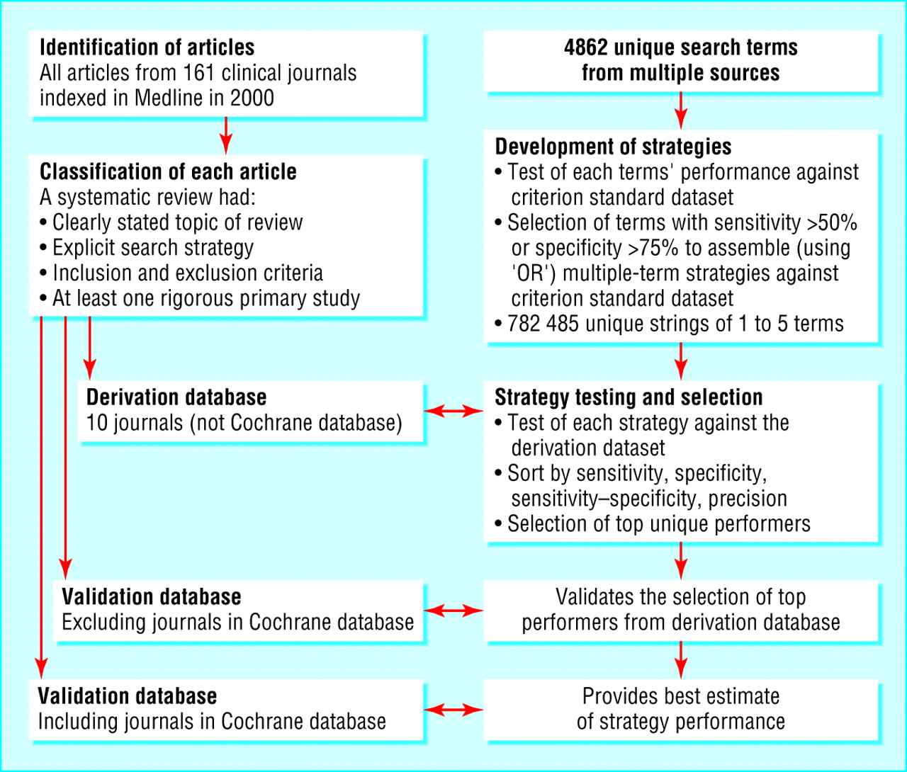 strategies for literature review searches Regular literature searches vs systematic review literature searches regular lit search systematic review lit search one database ok at least two/three databases up to dozens sample of good references exhaustive list of references  develop search strategies and run searches.