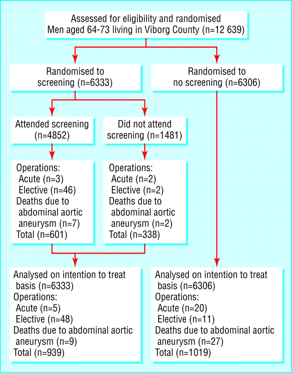 Screening For Abdominal Aortic Aneurysms Single Centre Randomised Controlled Trial