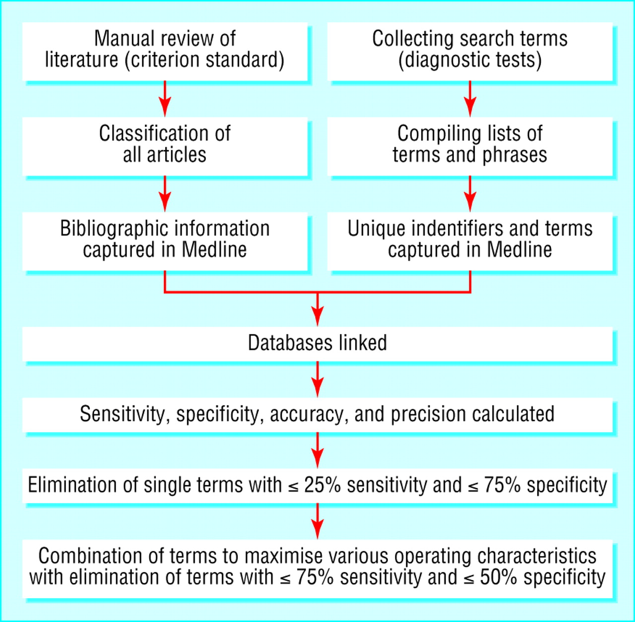 strategies for literature review searches The gray literature: what is it and how do i search it  lifestyle, devices,  treatment and rehabilitation strategies and complementary therapies.