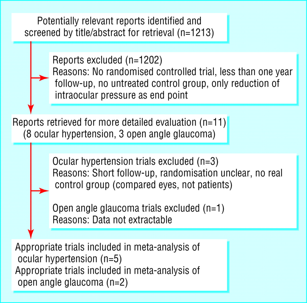 an analysis of hypertension Patient and healthcare provider barriers to hypertension awareness, treatment and follow up: a systematic review and meta-analysis of qualitative and quantitative studies.
