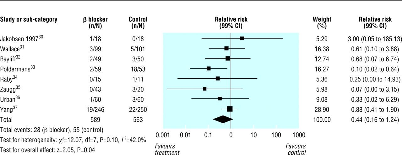 cardiac arrest research paper