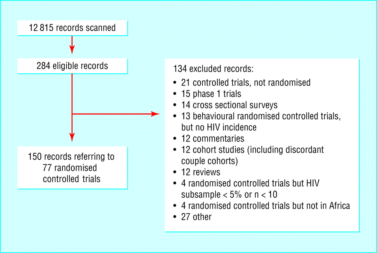 randomised controlled trials in africa of hiv and aids descriptive