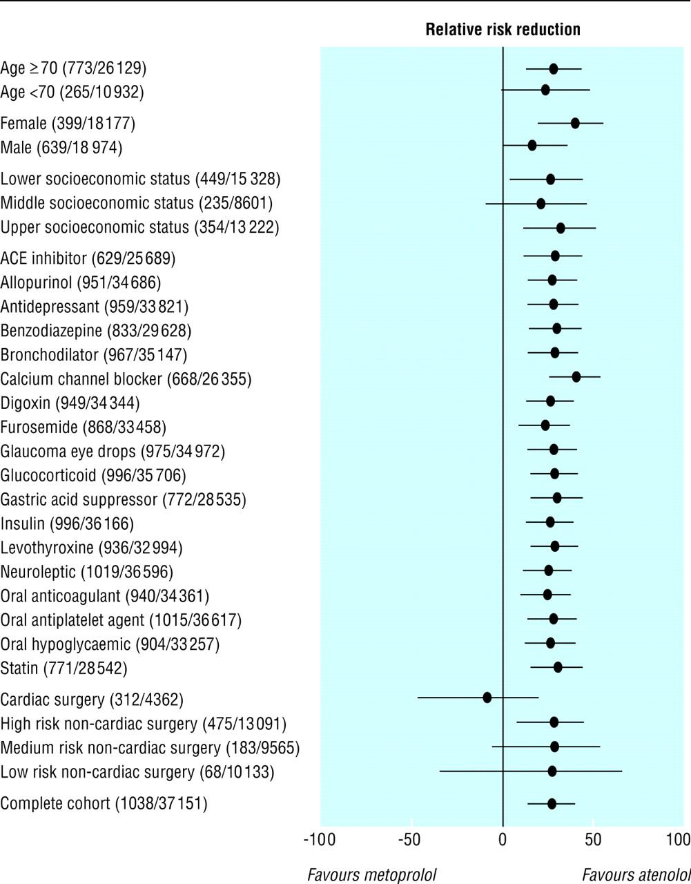 β blockers for elective surgery in elderly patients population