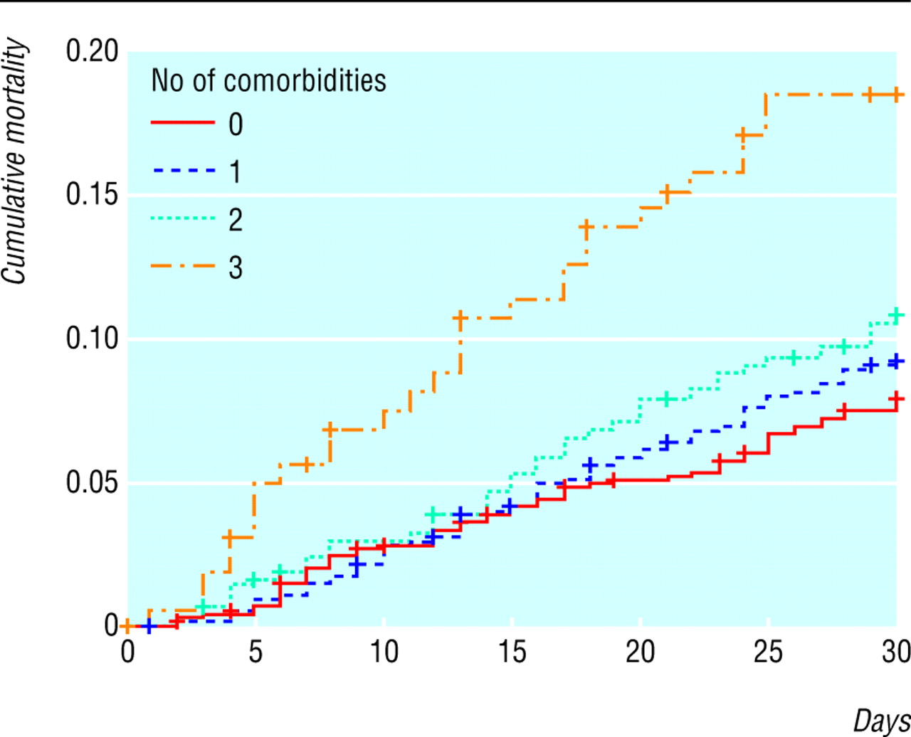 Effect of comorbidities and postoperative complications on survival analysis based on number of preoperative comorbidities nvjuhfo Choice Image