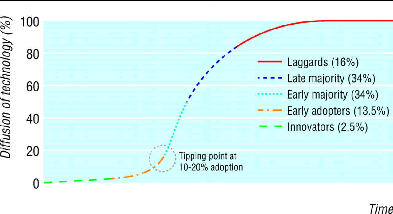 New Surgical Technology: Adoption or Diffusion? Essay