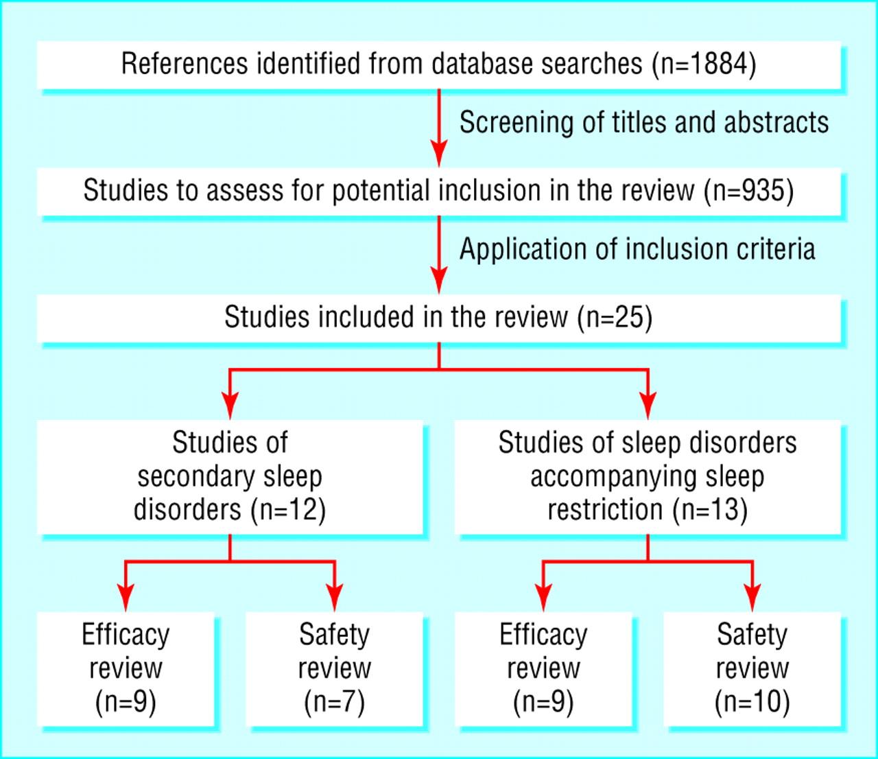 An analysis of sleep apnea