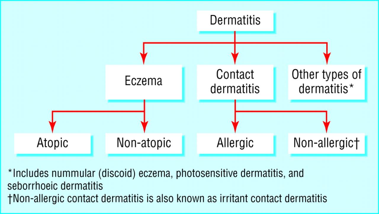 atopic and non atopic eczema the bmj