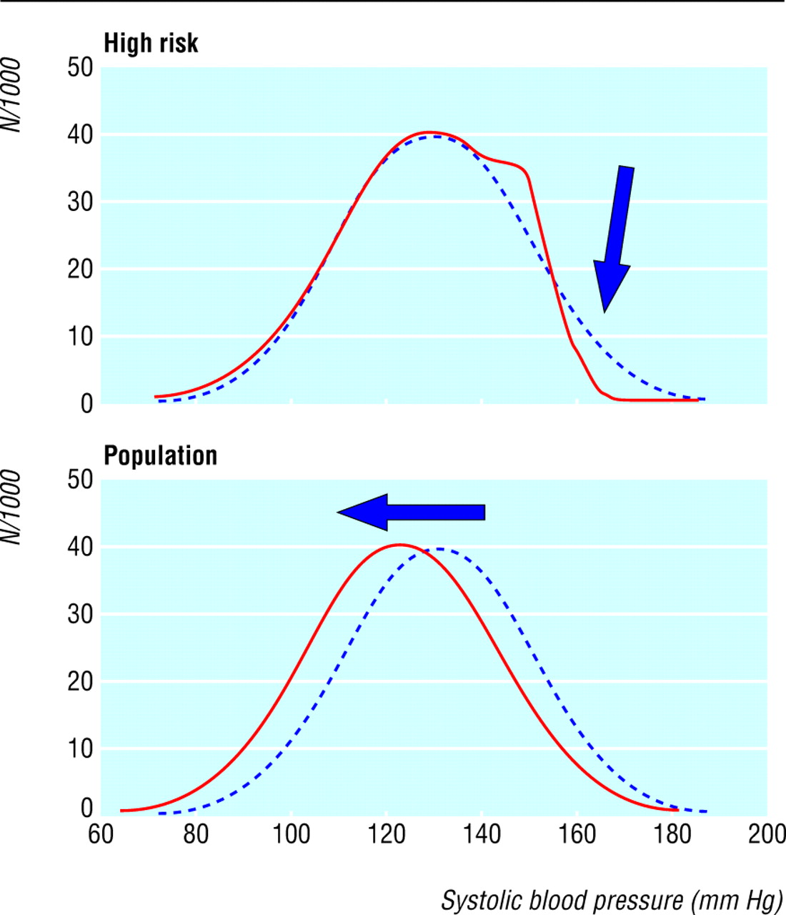 Pattern of declining blood pressure across replicate population ...