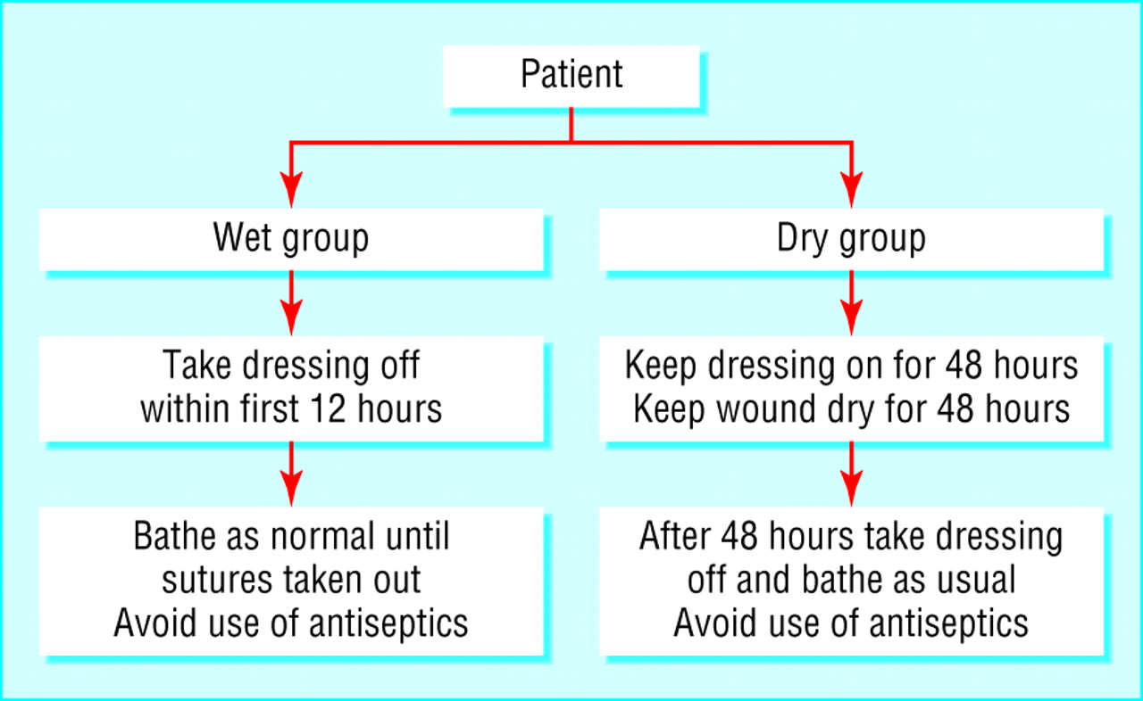 Can sutures get wet? Prospective randomised controlled trial