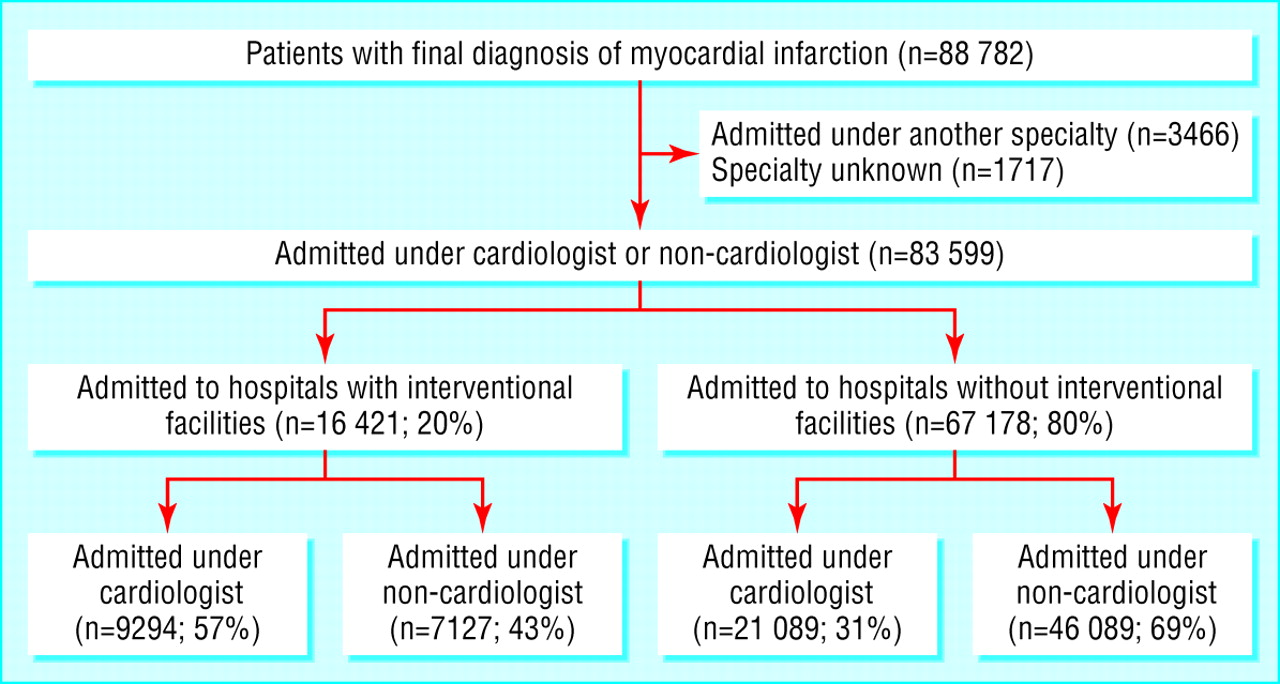 impact of specialty of admitting physician and type of hospital on