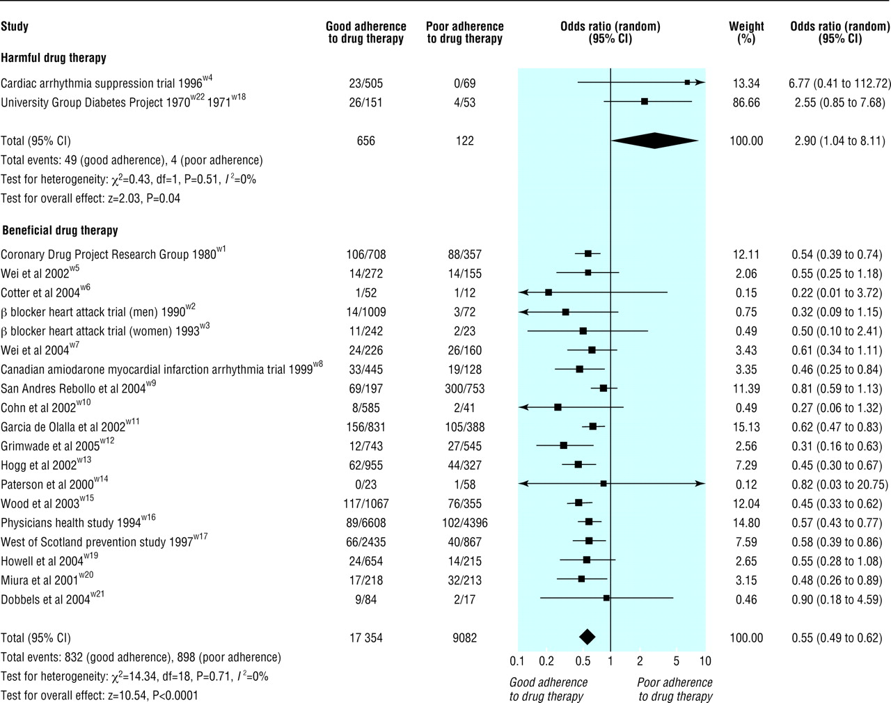 a meta analysis of the association between adherence to drug therapy