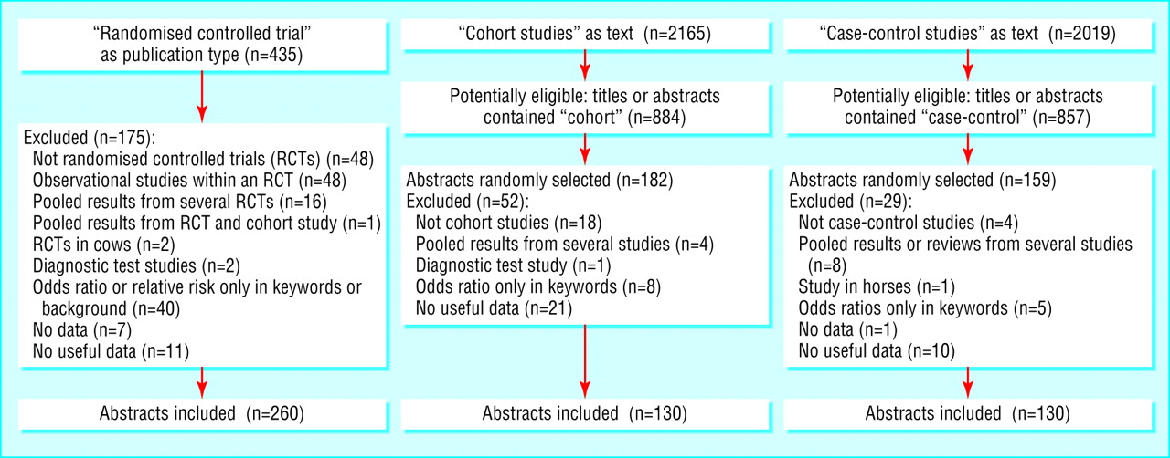 Odds ratio case control study