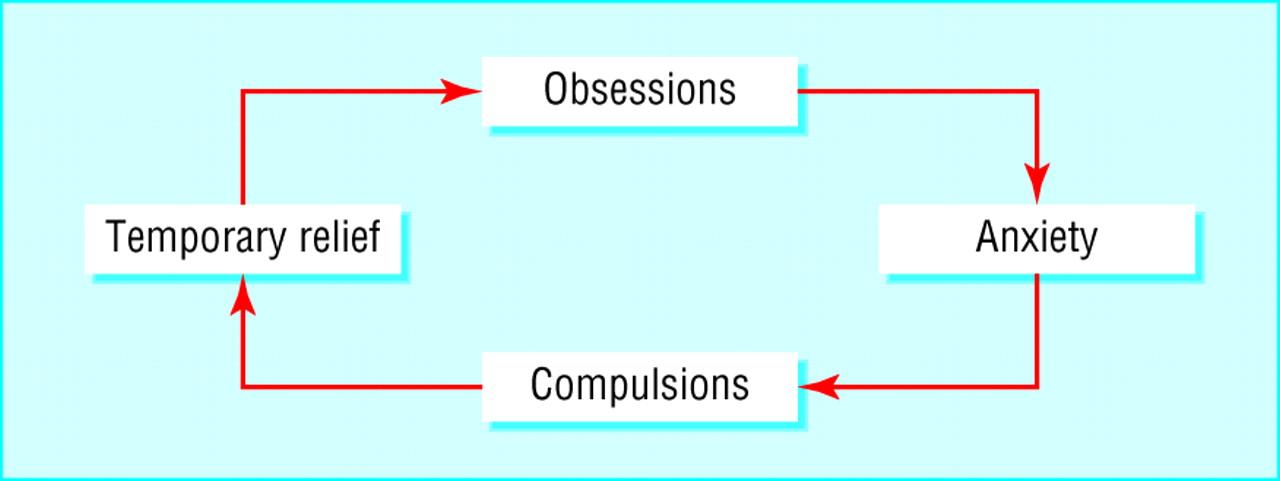 obsessive compulsive disorder the bmj
