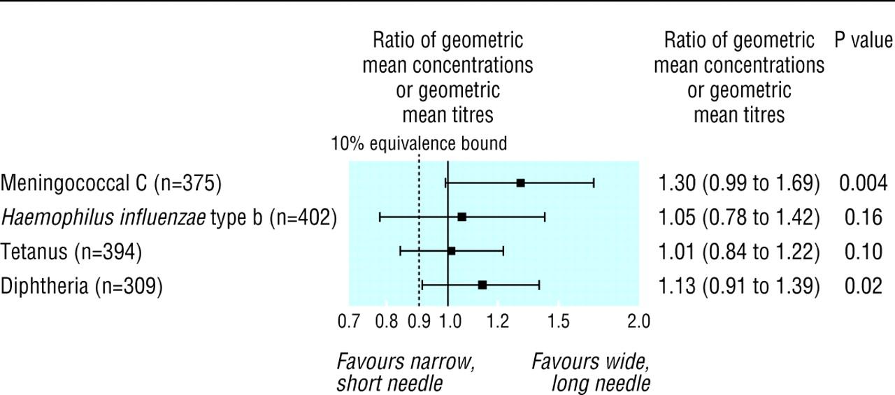 Effect Of Needle Size On Immunogenicity And Reactogenicity