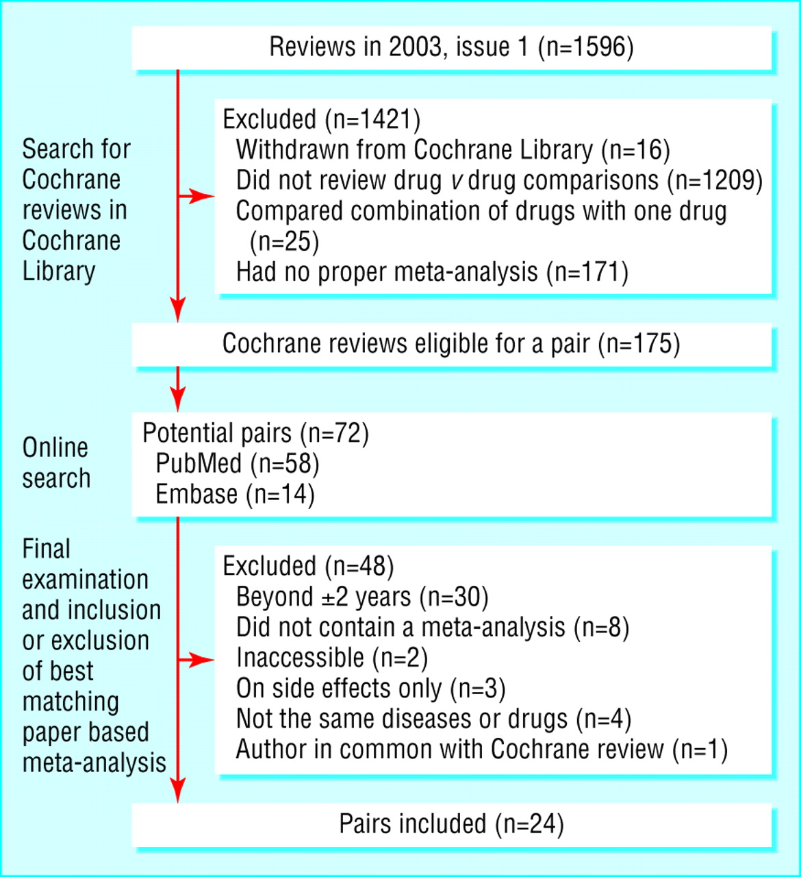 cochrane reviews compared with industry supported meta analyses and