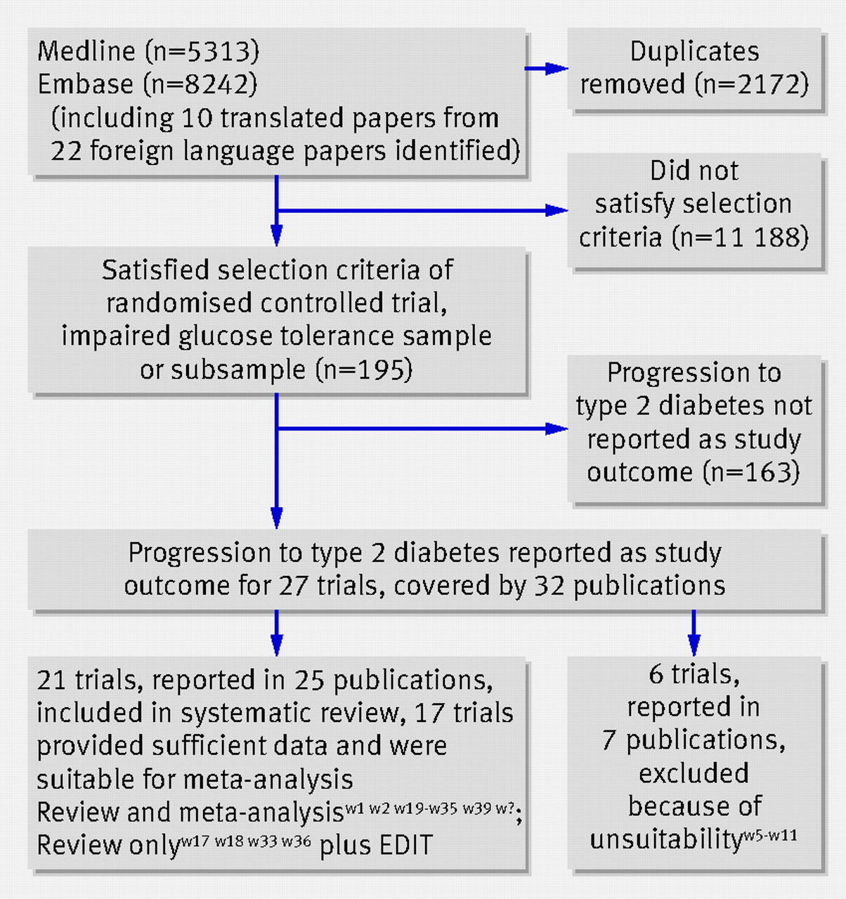 diabetes literature prevalence review