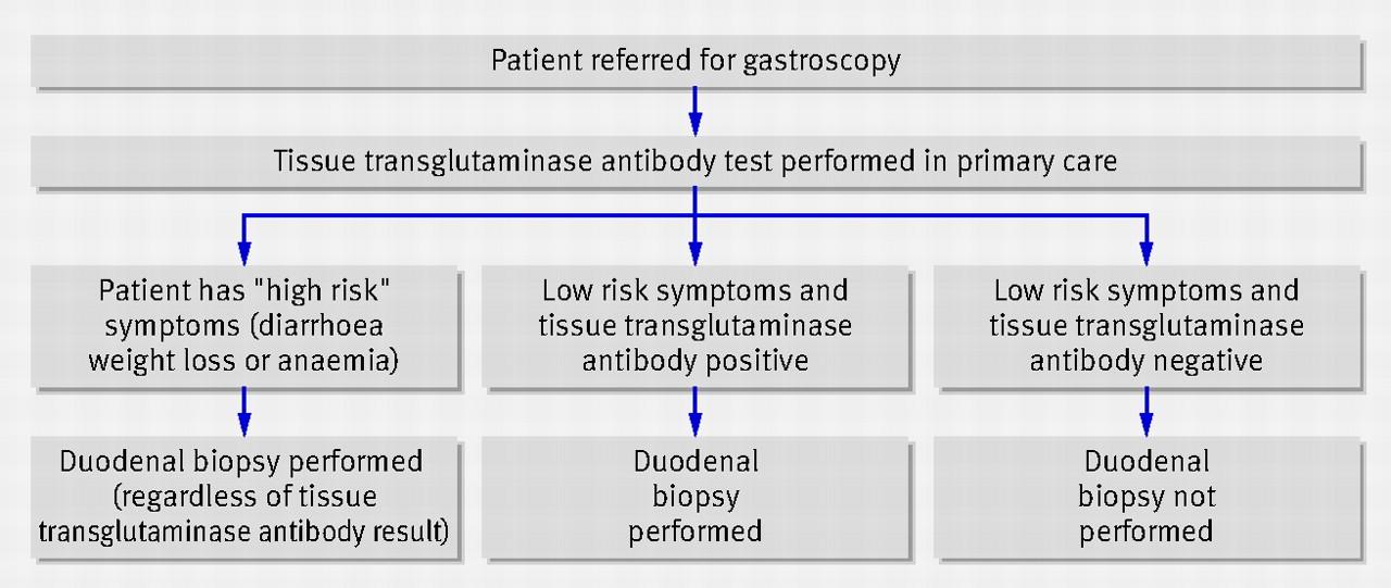 Pre-endoscopy serologi...