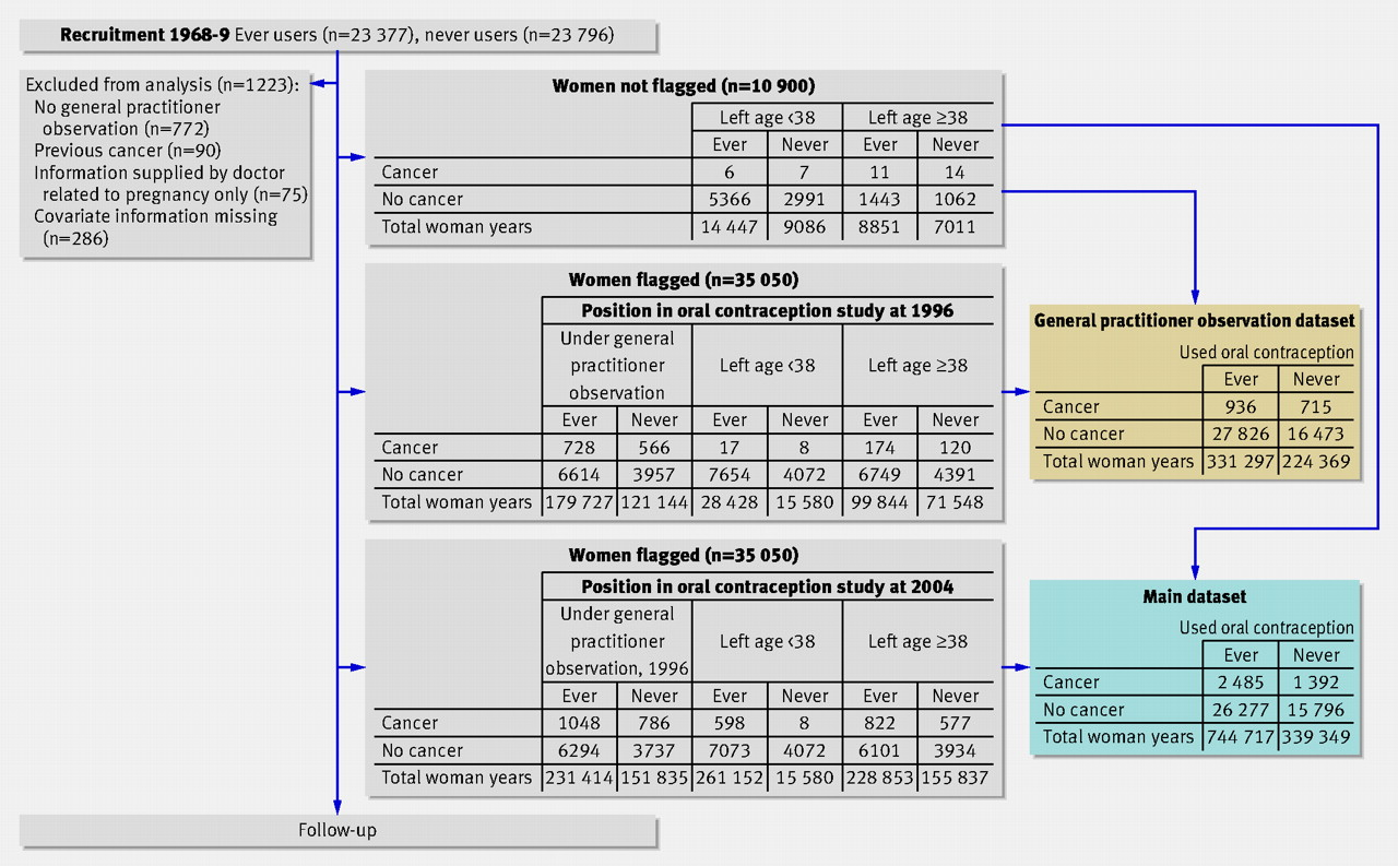 Cancer risk among users of oral contraceptives cohort data from flow chart of royal general practitioners oral contraception study values refer to numbers of women unless stated otherwise nvjuhfo Gallery