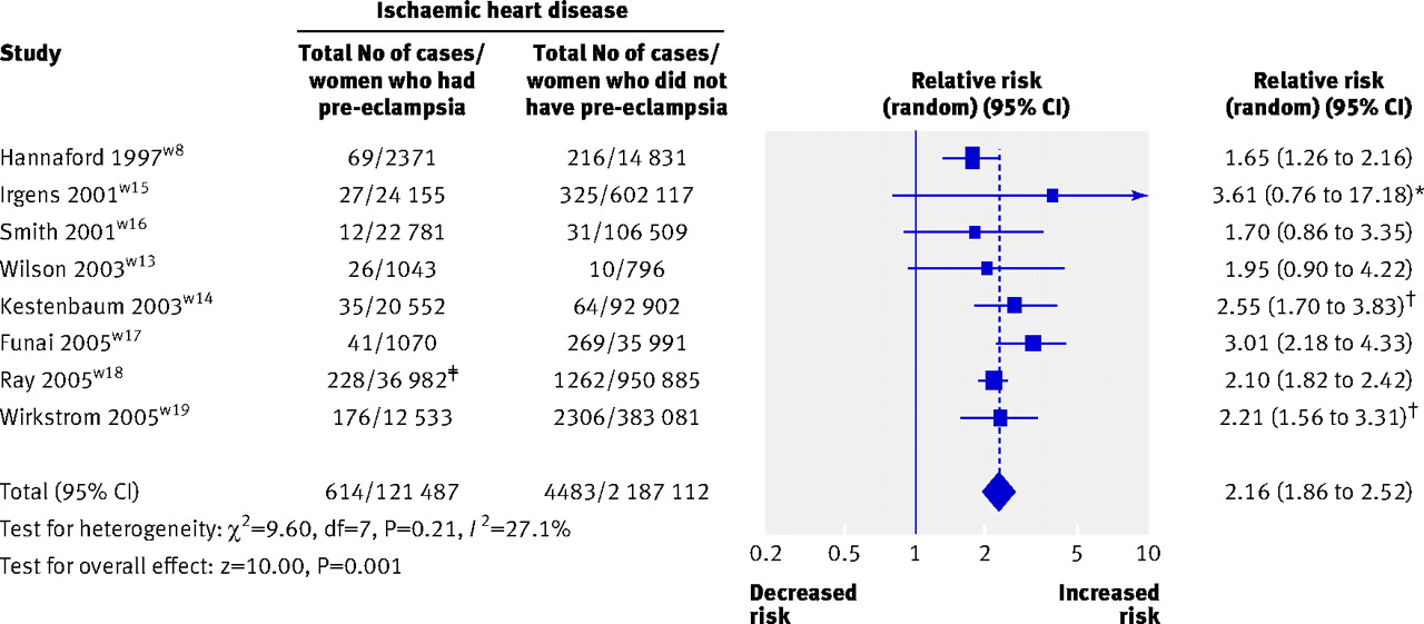 Pre-eclampsia and risk of cardiovascular disease and cancer
