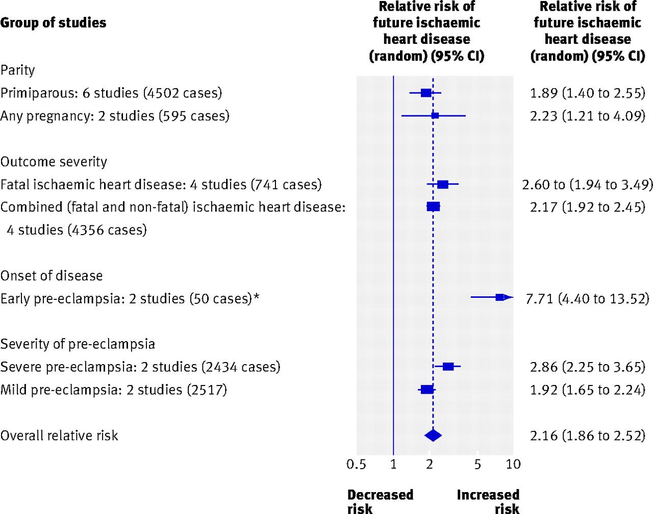 case control study cardiovascular disease