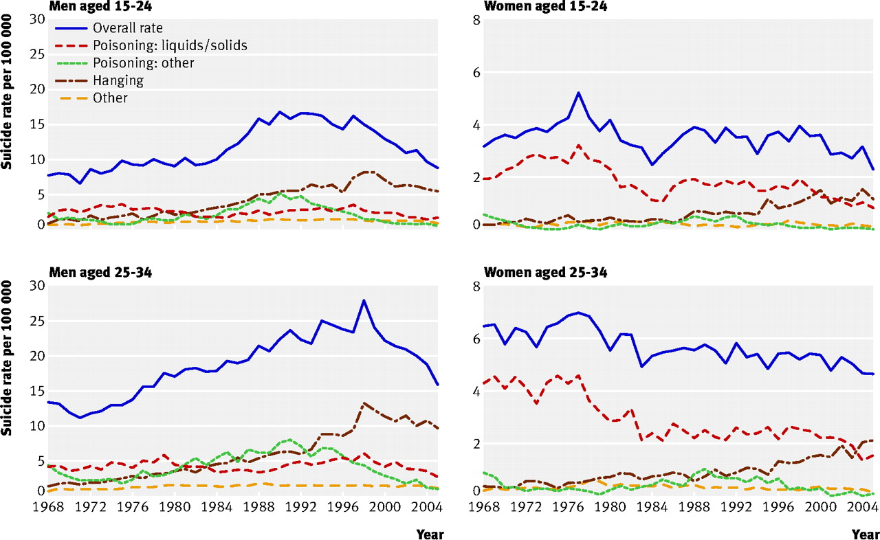 Suicide Rates In Young Men In England And Wales In The