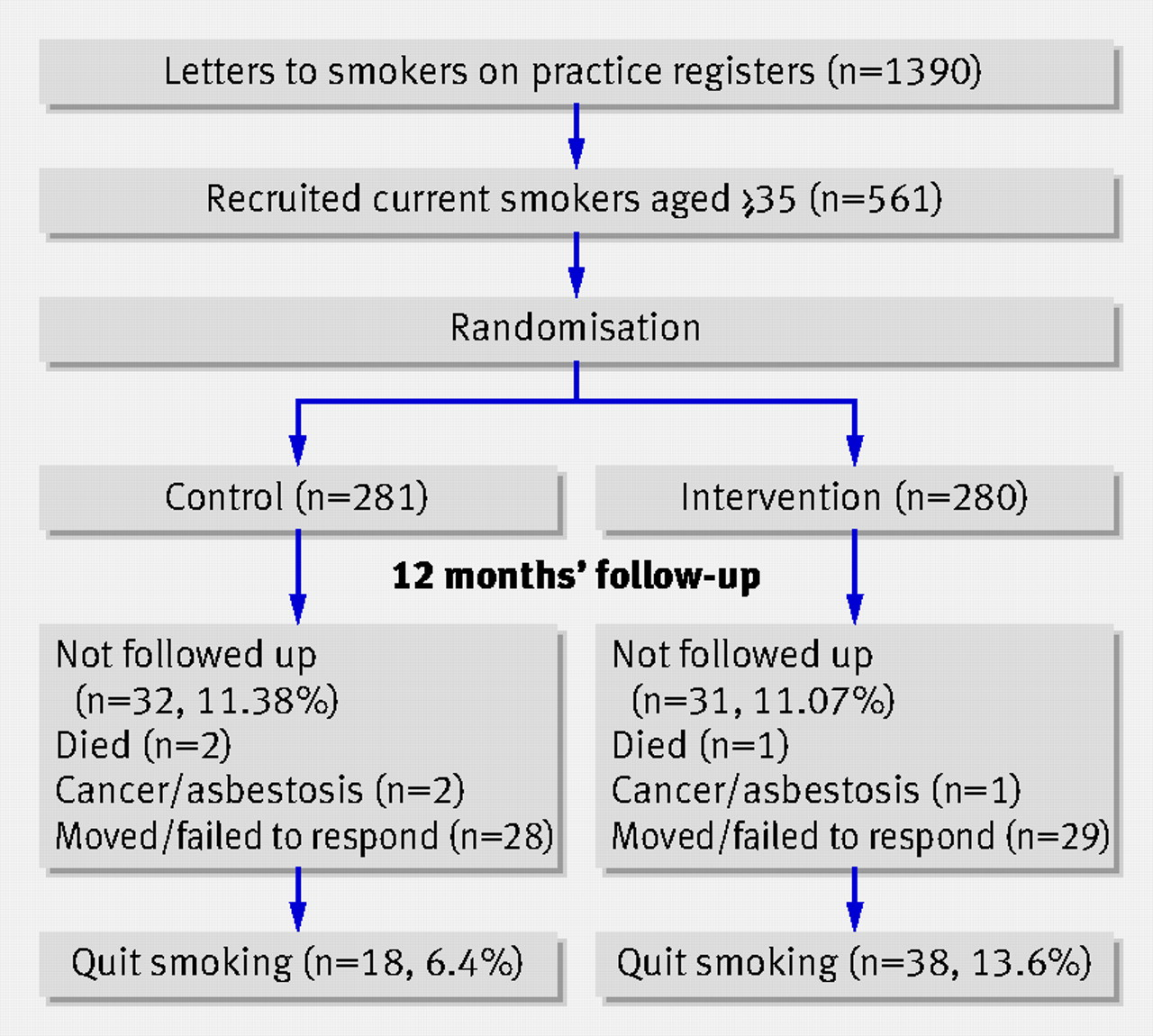 effect on smoking quit rate of telling patients their lung age the