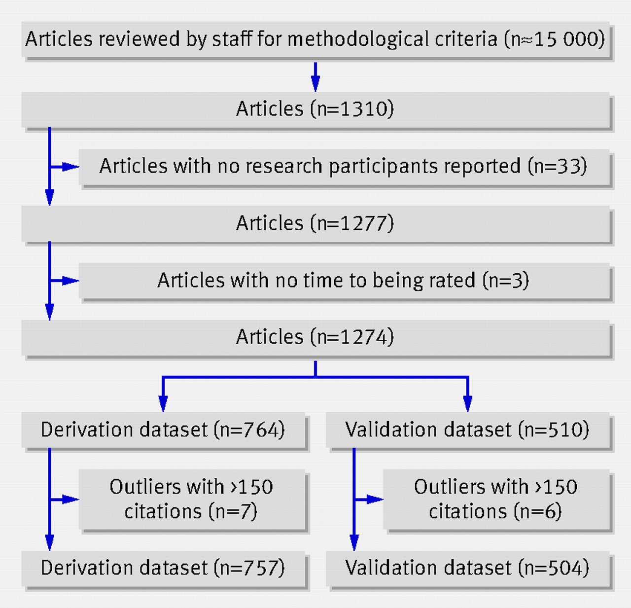 prediction of citation counts for clinical articles at two years
