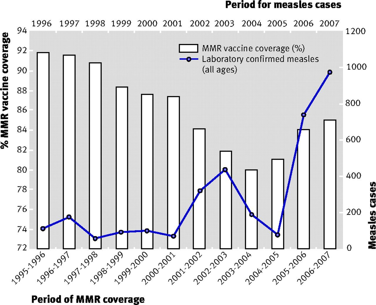 improving uptake of mmr vaccine the bmj
