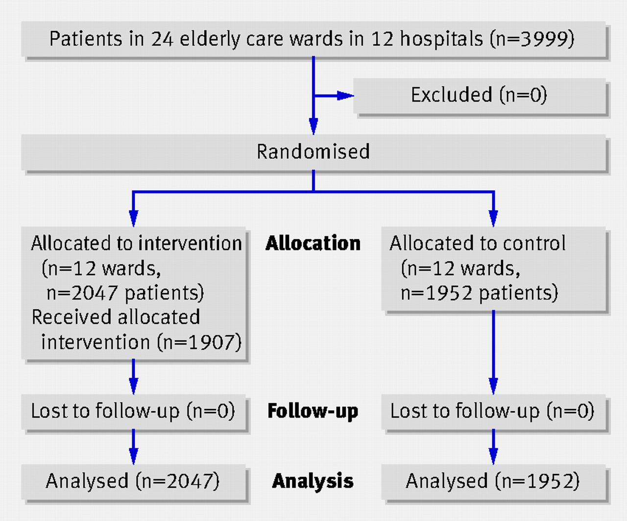 cluster randomised trial of a targeted multifactorial intervention