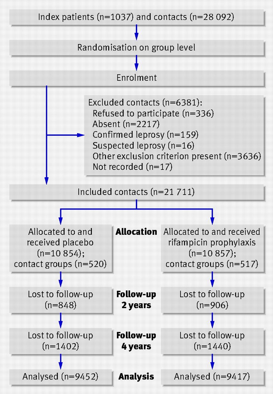 effectiveness of single dose rifampicin in preventing leprosy in