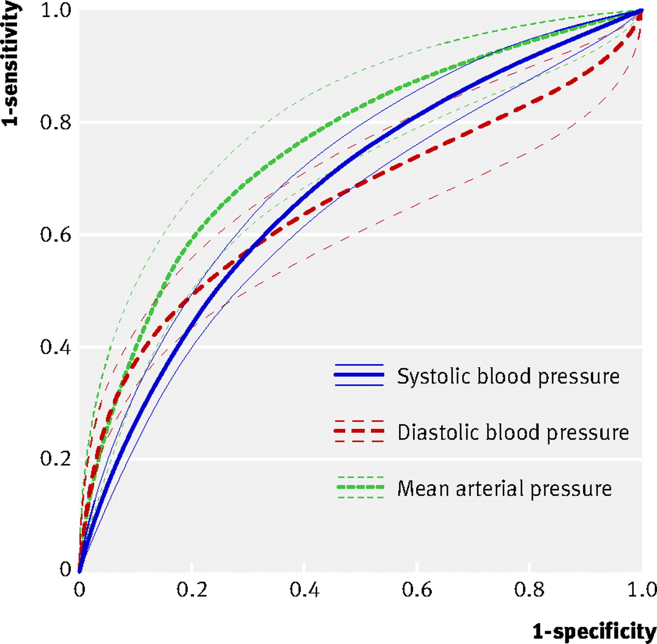 Accuracy of mean arterial pressure and blood pressure measurements download figure nvjuhfo Image collections