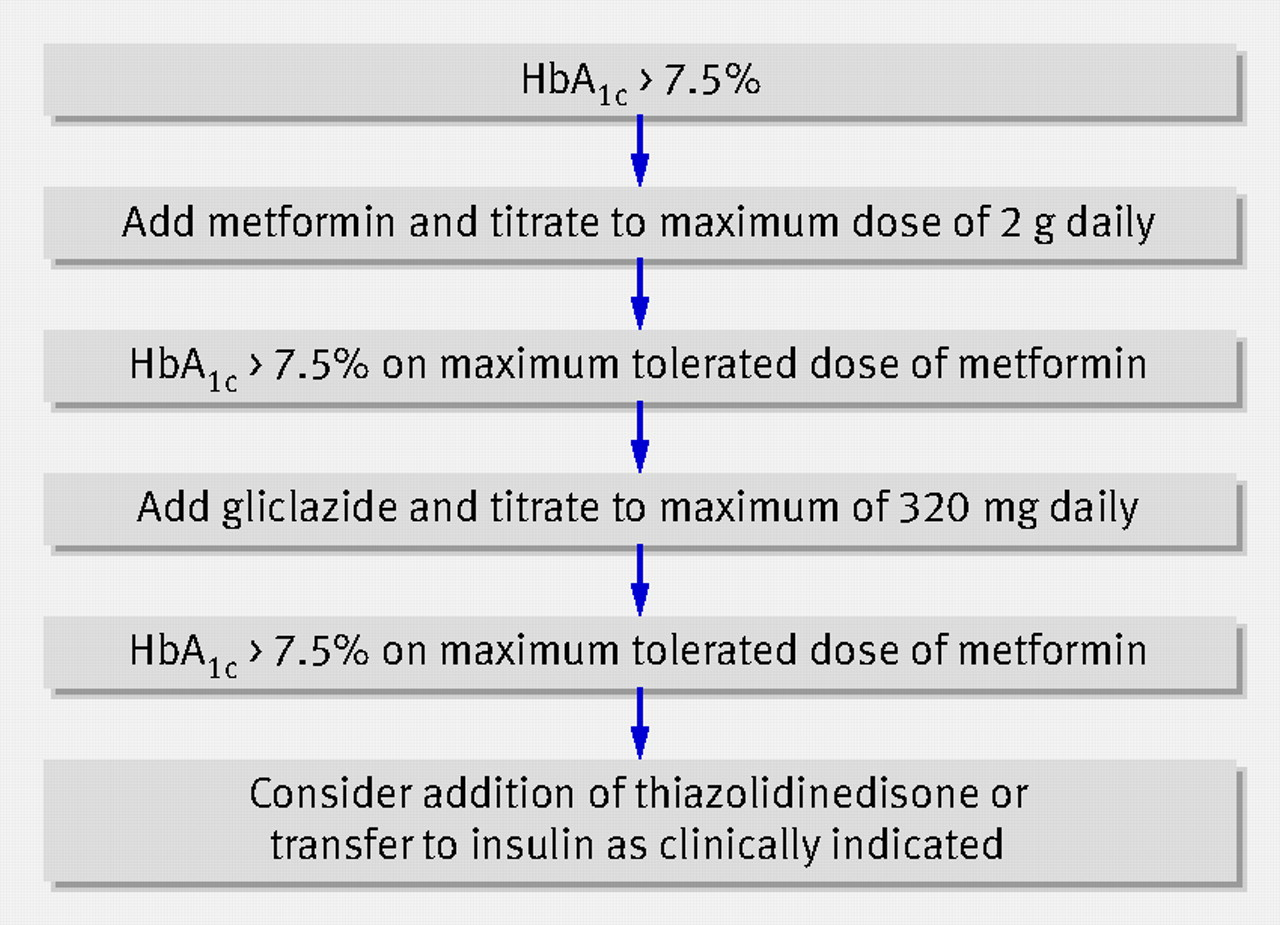 Efficacy of self monitoring of blood glucose in patients