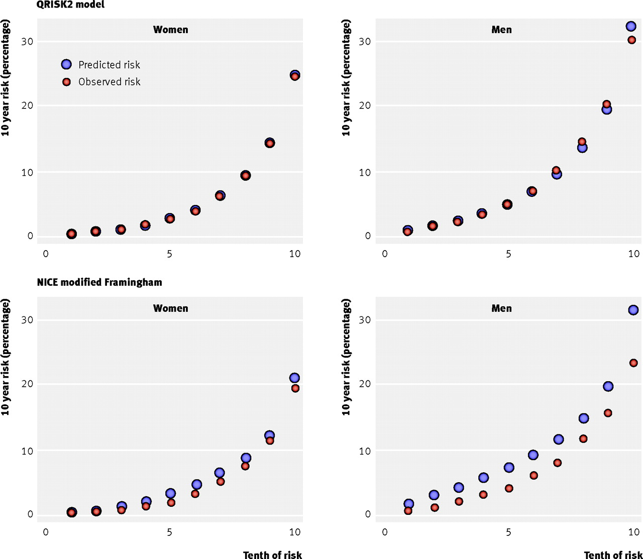 predicting cardiovascular risk in england and wales prospective