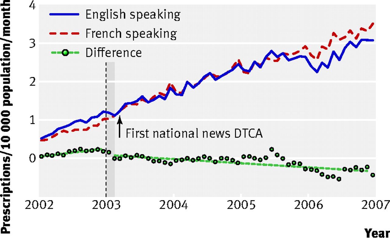effect of illicit direct to consumer advertising on use of etanercept  mometasone  and tegaserod