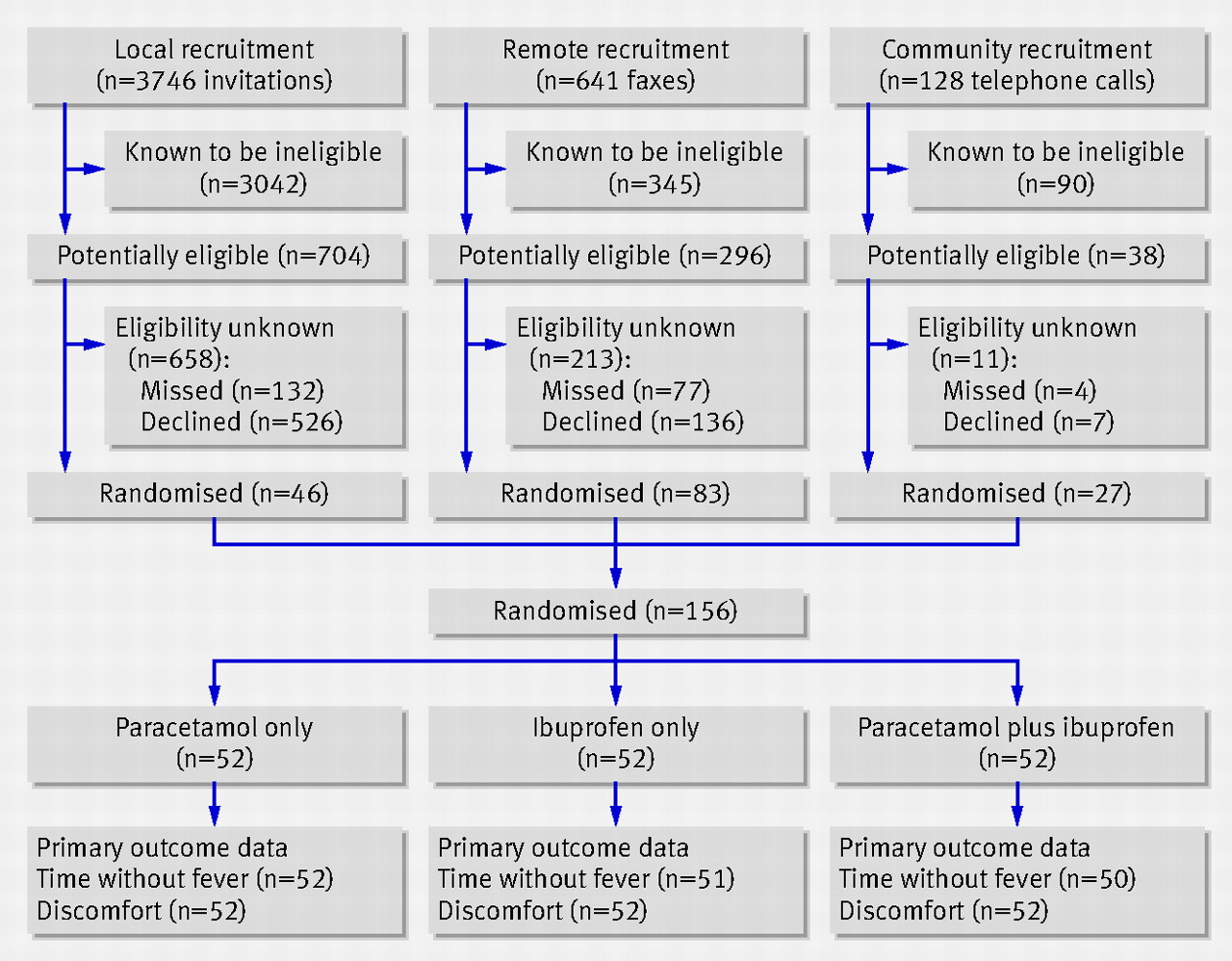 Paracetamol plus ibuprofen for the treatment of fever in children fig 2 participant flow through trial nvjuhfo Choice Image